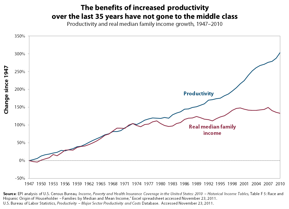 [Image: family_income_median_income_growth_productivity1.png]