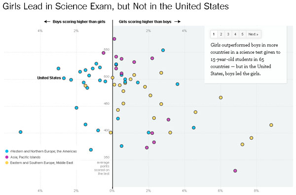 girls-lead-in-science-exam-but-not-in-the-united-states