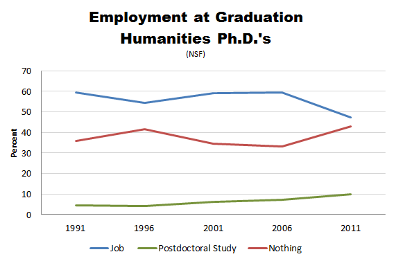 NSF_PhD_Employment_Humanities