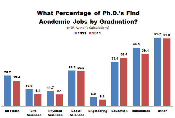 NSF_PhDs_Academic_Jobs-114239