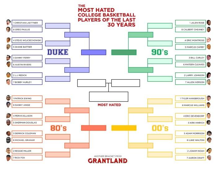 grant_bracket_hatedplayersRd1