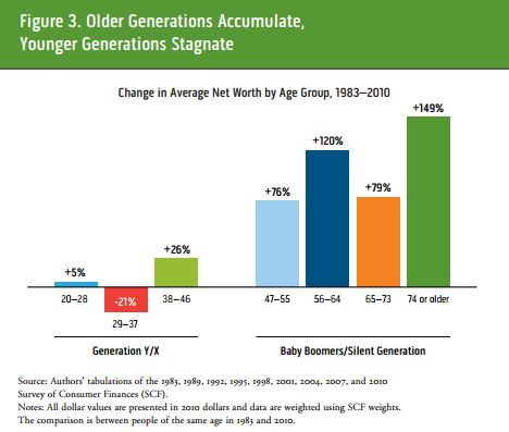 Urban_Institute_Net_Wealth_of_the_Young