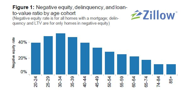 Zillow_Underwater_Homeowners_Age