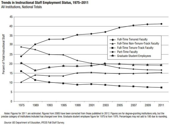 AAUP_Trends_In_Professor_Employment-thumb-570x421-118600