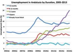 AndalusiaUnemployment2-thumb-570x404-120178