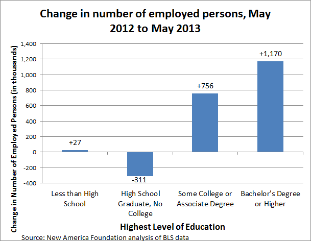 Change in Employed Persons 5-12 to 5-13