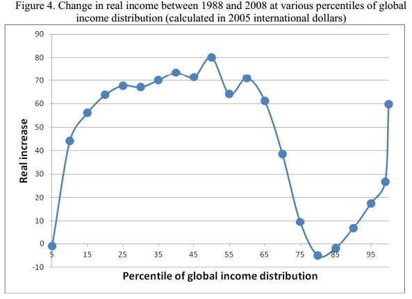 Change-in-real-income-between-1988-and-2008-at-various-percentiles-of-global-income-distribution-calculated-in-2005-international-dollars-Branko-Milanovic
