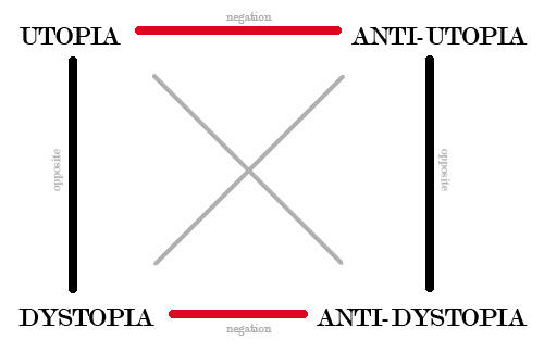 utopia-anti-utopia