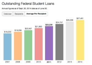student-loans-per-recipient