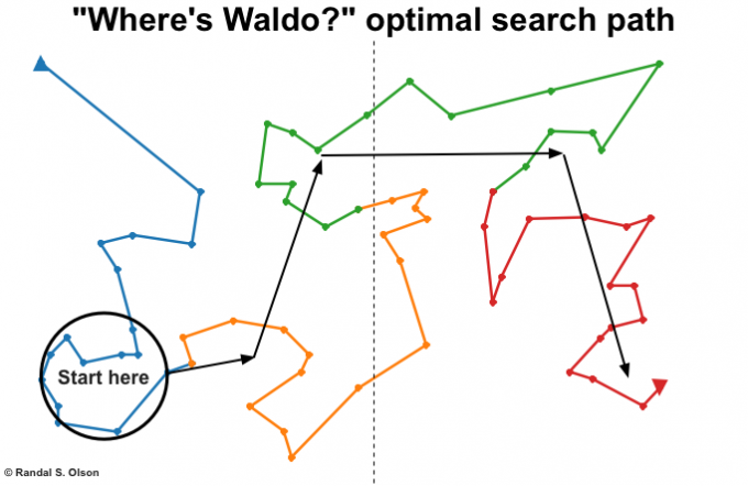 waldo-ga-optimal-search-path-680x442